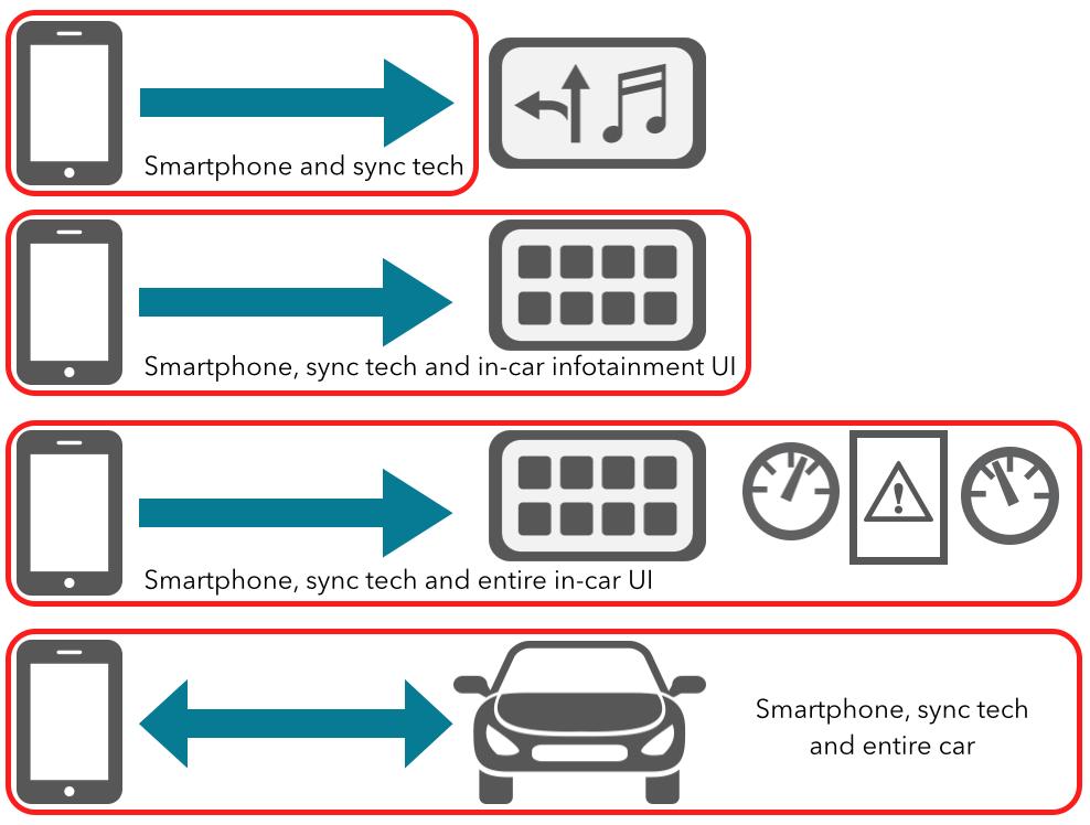 Evolution of CarPlay