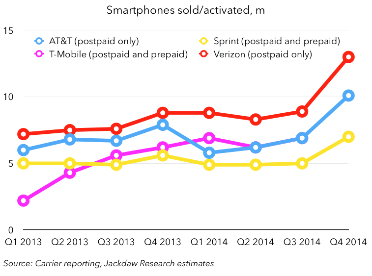 The End of Subsidies in the US Wireless Market – Tech pinions