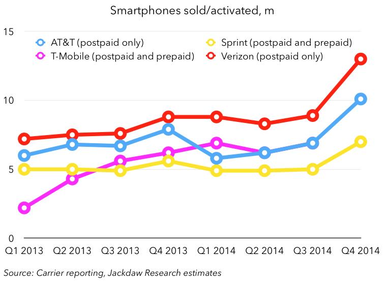 Smartphones sold