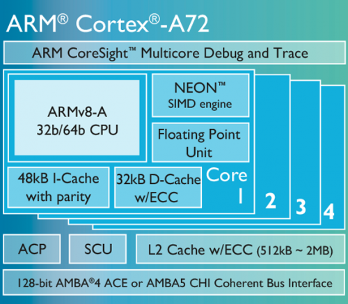 cortex-a72-chip-diagram-lg
