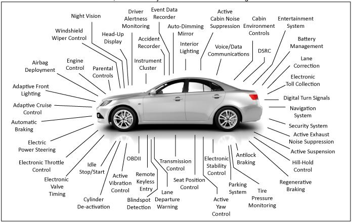 Auto electronics units