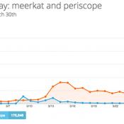 Meerkat, Periscope, and Hope