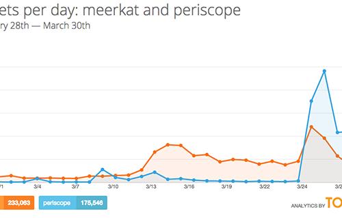 Meerkat-Periscope graph