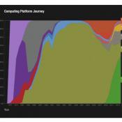 Video: Computing Platform Journey