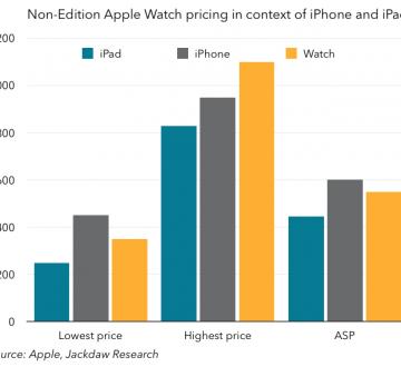 iPad iPhone Watch pricing