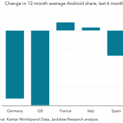Android's Stagnating and Falling Share in Europe