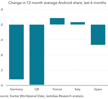 Kantar Android share change