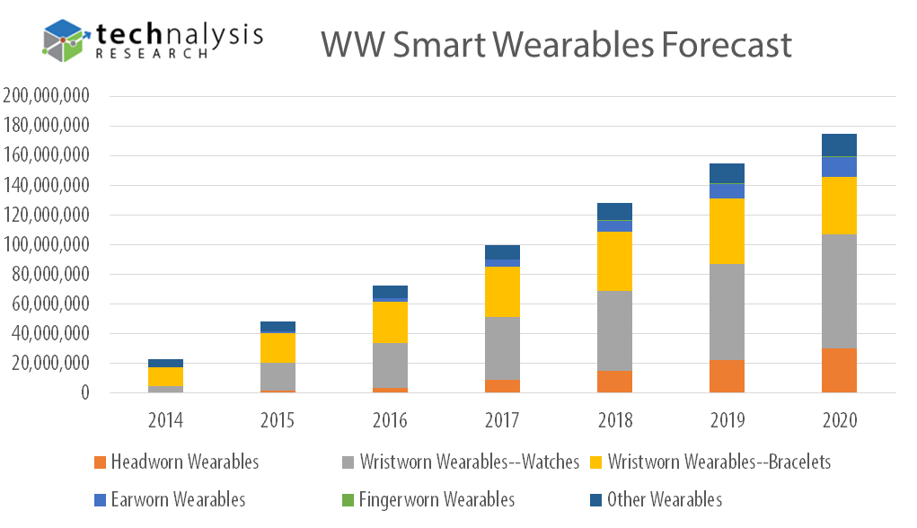 May 2015 Wearables Forecast