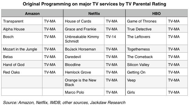 TV parental ratings –fixed