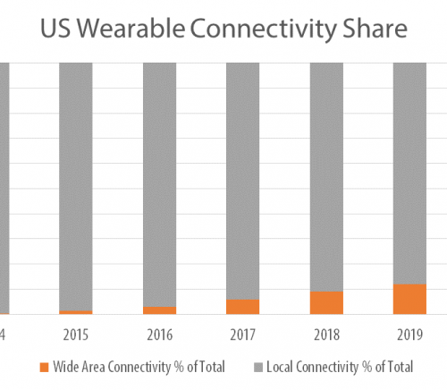 US Wearable Connectivity Share