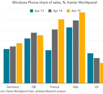 Windows Phone share in Europe and US