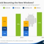 Is Android the New Windows?