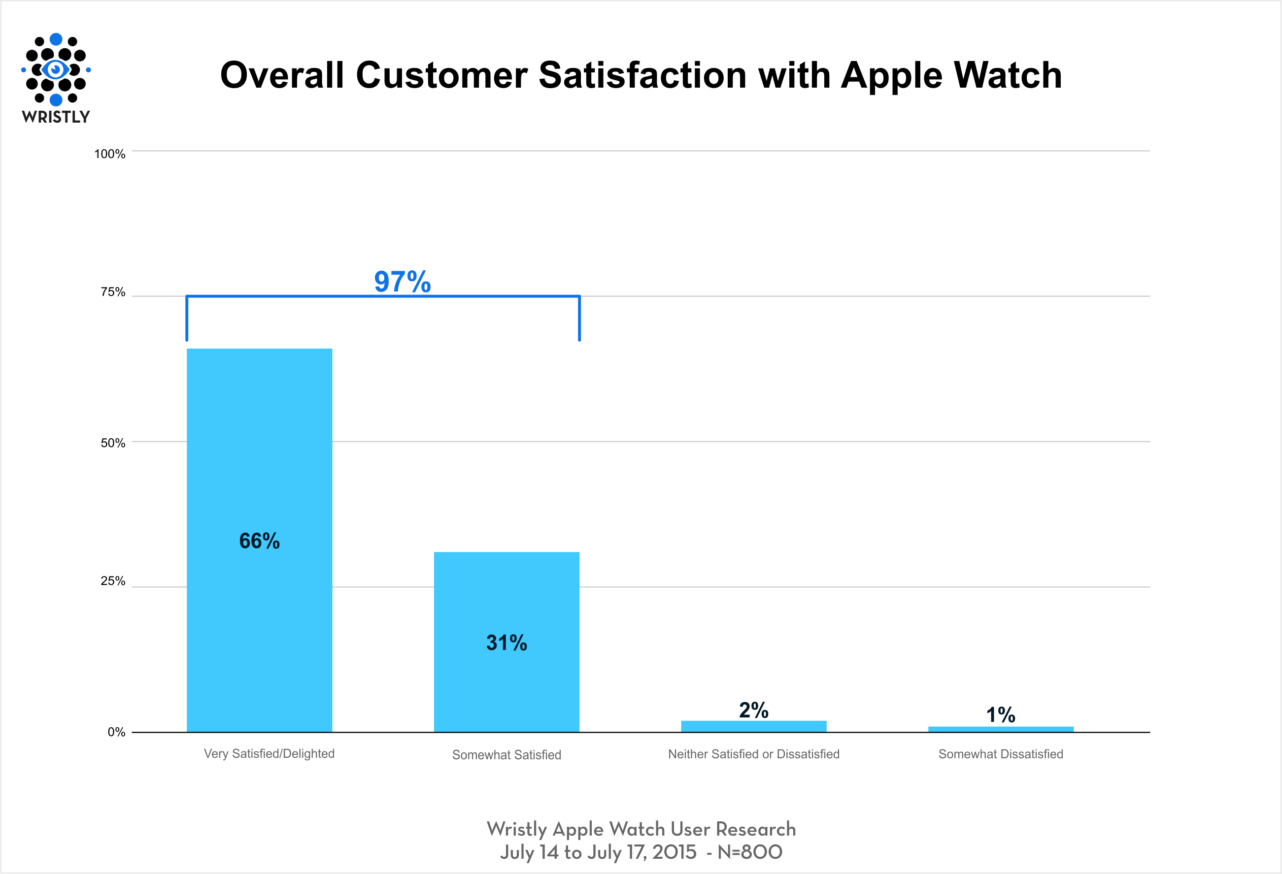 Apple Watch Satisfaction – Tech.pinions