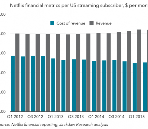 Netflix revenue and cost of revenue