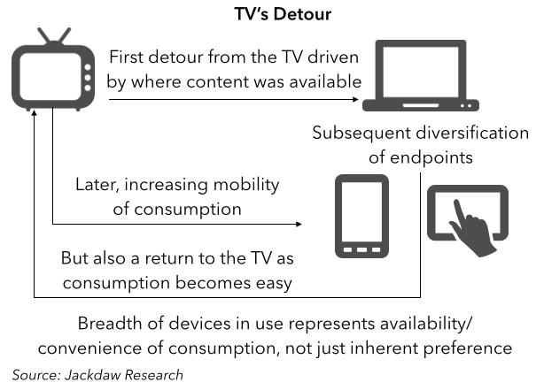 TV Detour
