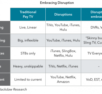 TV embracing disruption