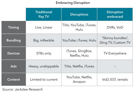 TV embracing disruption