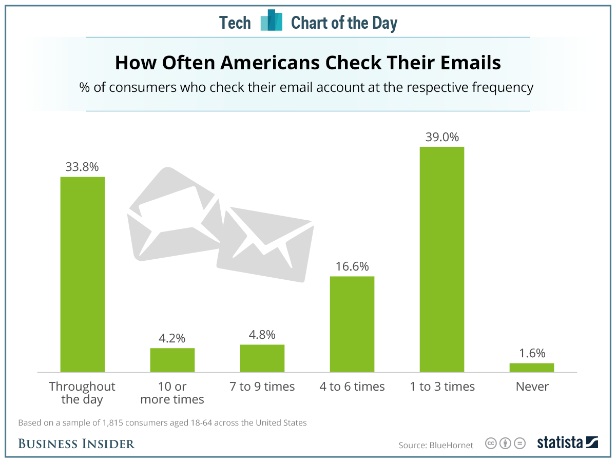 Emailcharts