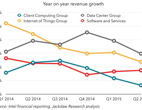 Intel growth by segment