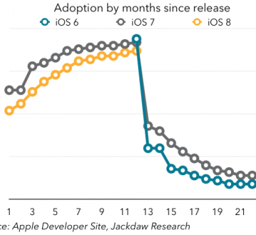 iOS adoption rates