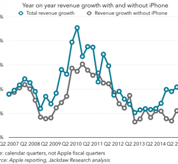 Apple growth with and without iPhone