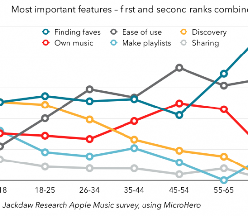 Feature rankings by age