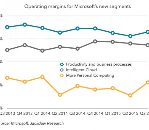 Operating margins by segment
