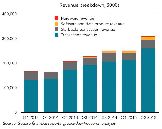 Square revenues