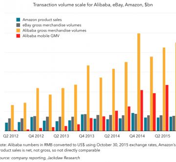 Alibaba Amazona and eBay transaction volume