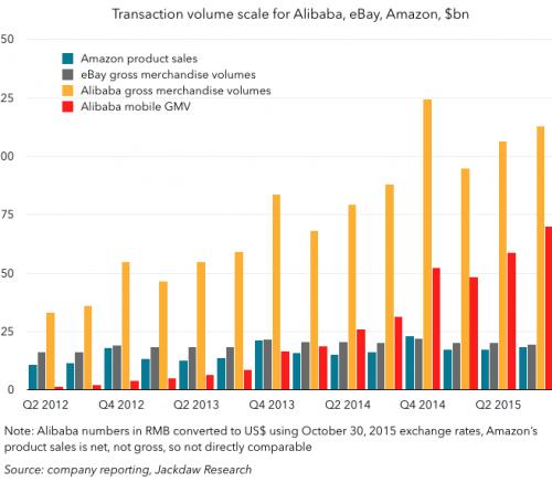 Alibaba Amazona and eBay transaction volume