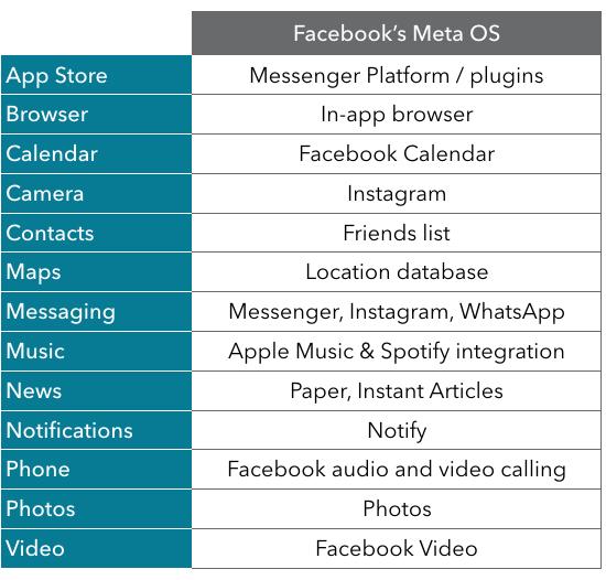 Facebook Meta OS