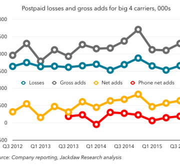 Postpaid adds and losses