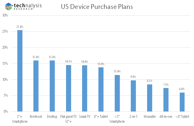 US Device Purchase Plans