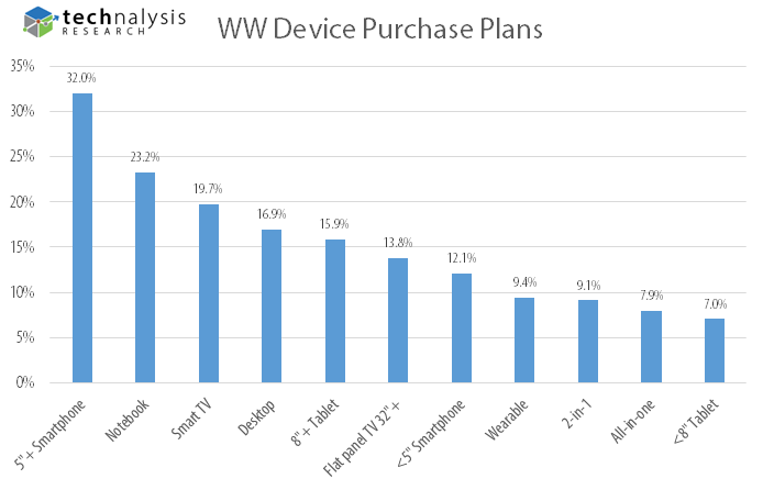 WW Device Purchase Plans
