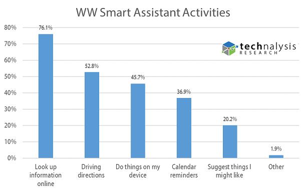 WW Smart Assistant Activities