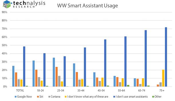 WW Smart Assistant Usage