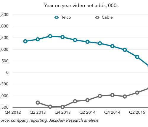 Year on year video net adds for cable and telco