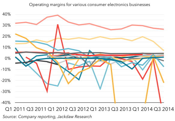 Consumer electronics margins