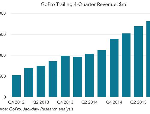 GoPro revenue