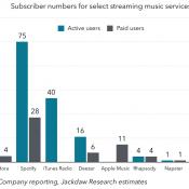 Music Industry Update