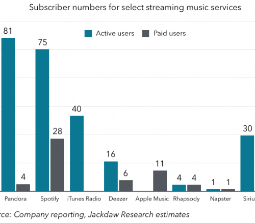 Music subscriber numbers