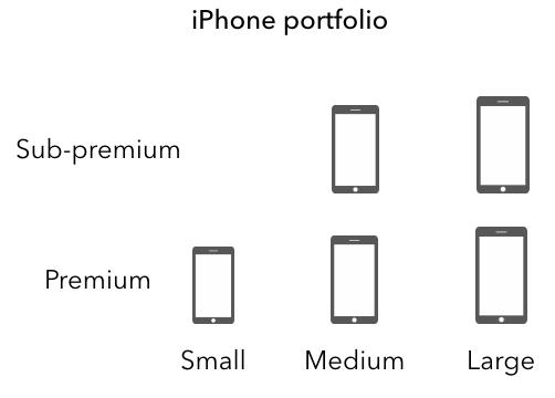Complex iPhone portfolio