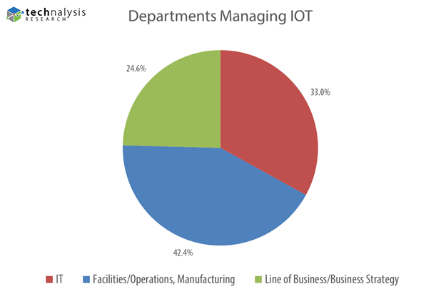 Enterprise IOT Departments