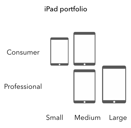 Revised iPad portfolio