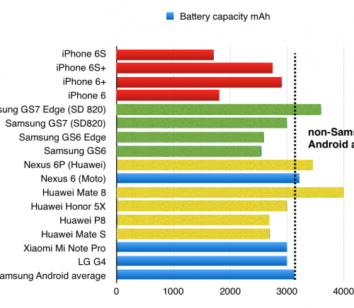 Battery capacity for various phones