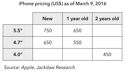 iPhone pricing March 9th 2016