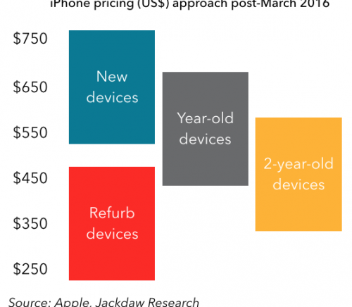 iPhone pricing strategy post March 2016