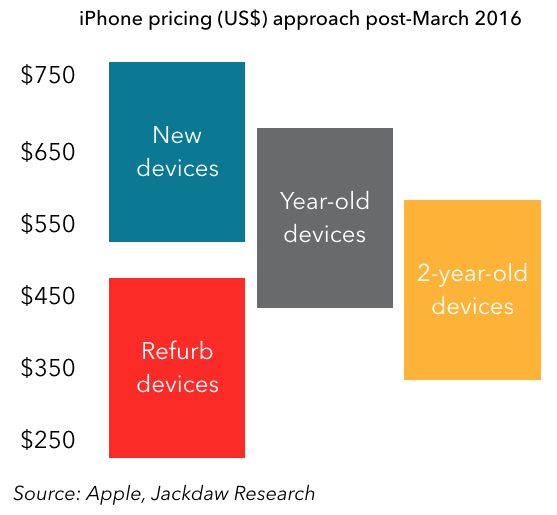 Pricing Policy: Where The IPhone SE Fits