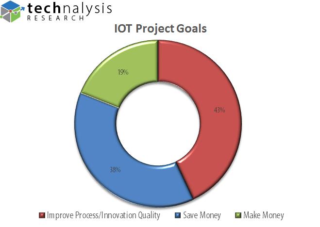 Enterprise IOT Project Goals