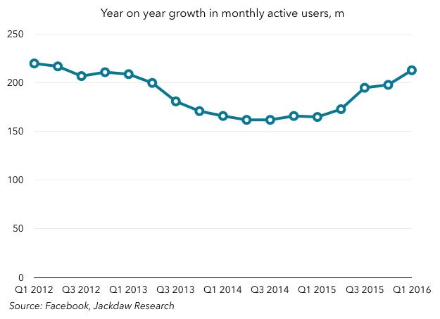 Facebook y on y MAU growth